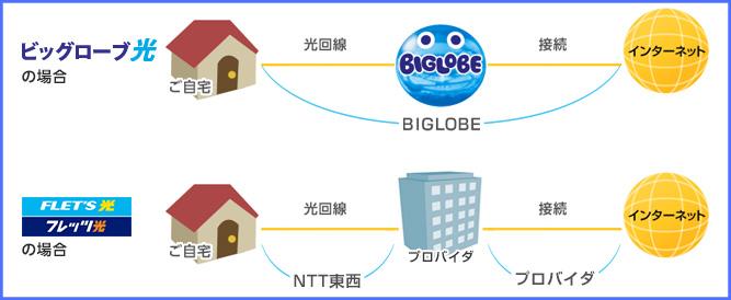 BIGLOBE回線イメージ