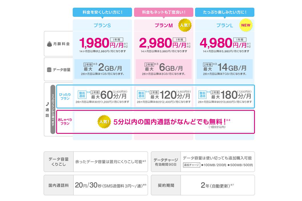 UQ mobile料金